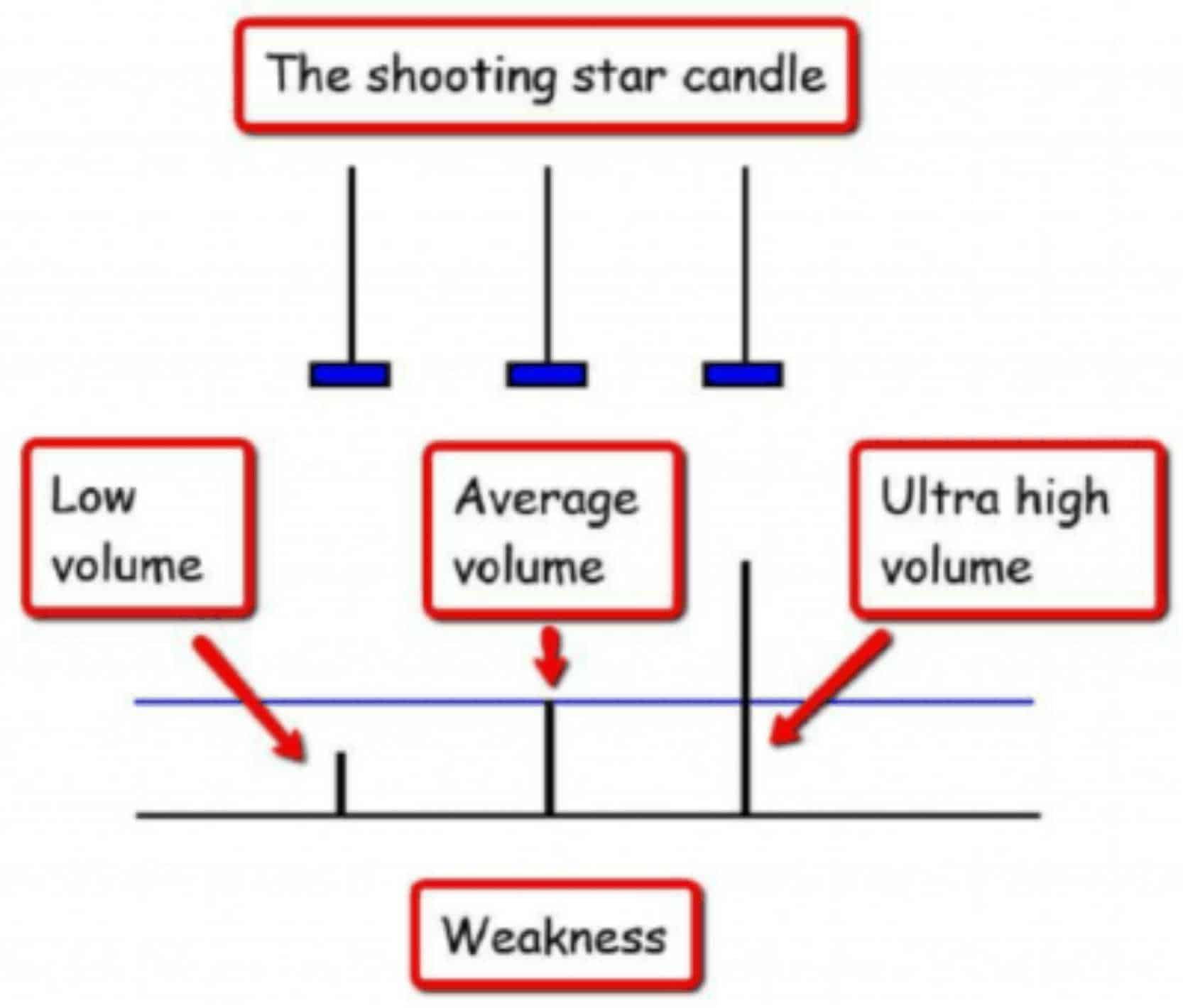price action shooting star