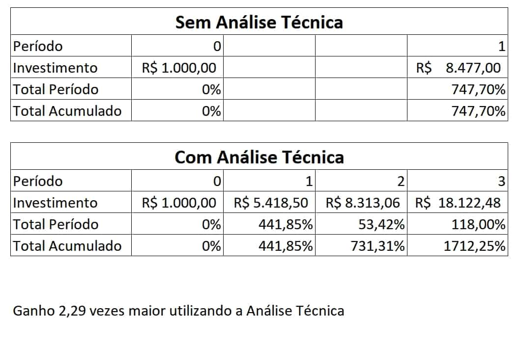 Analise Tecnica